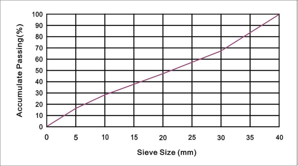 Minyu MIV800: Size Distribution