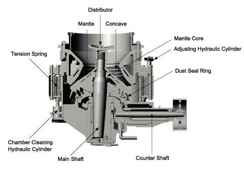 Minyu Standard Cone Crusher: Profile Construction