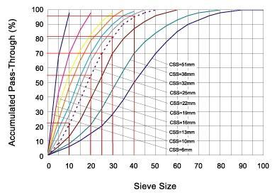 Minyu Standard Cone Crusher: Size Distribution